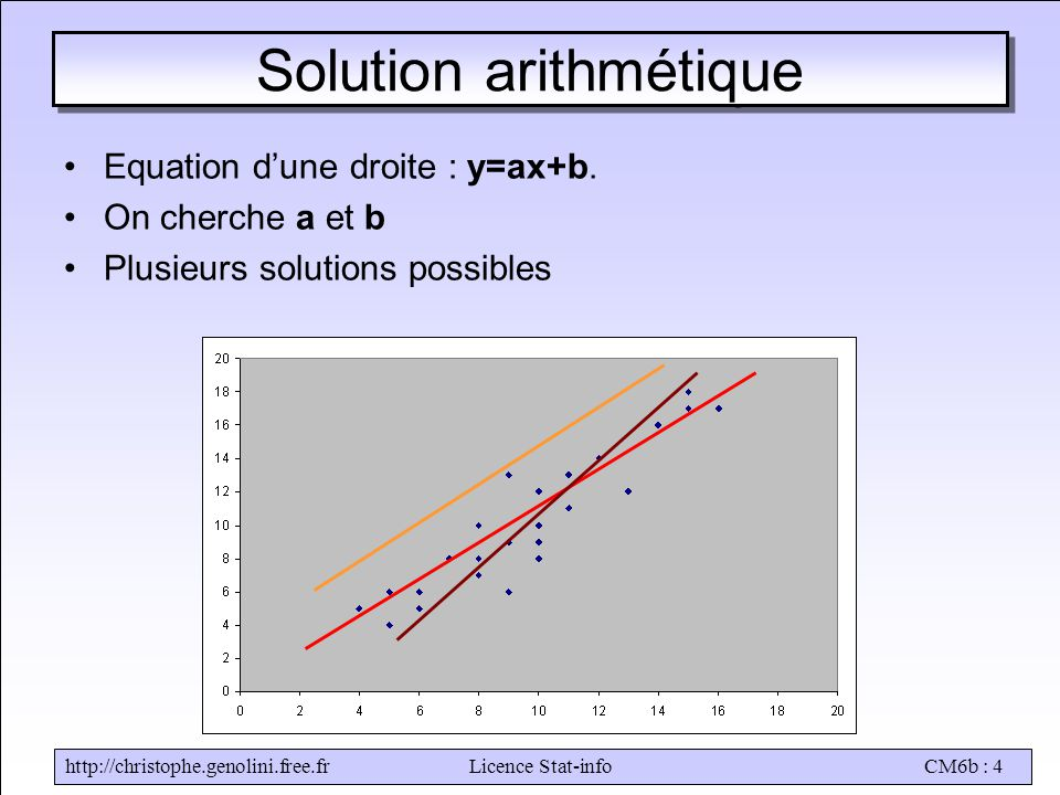 Solution arithmétique