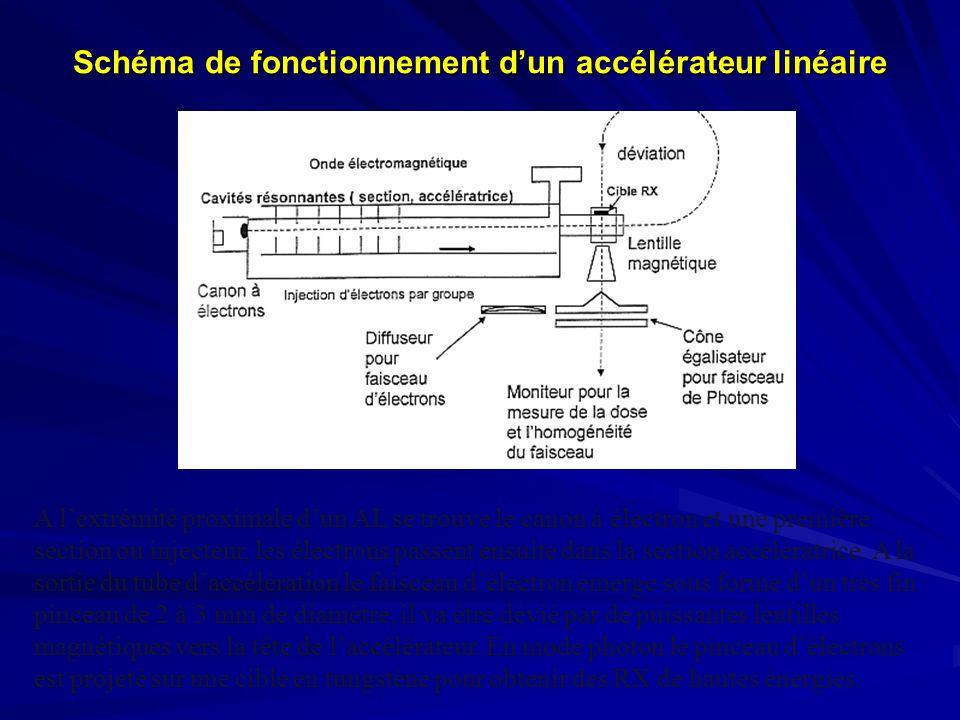 Schéma de fonctionnement d'un accélérateur linéaire