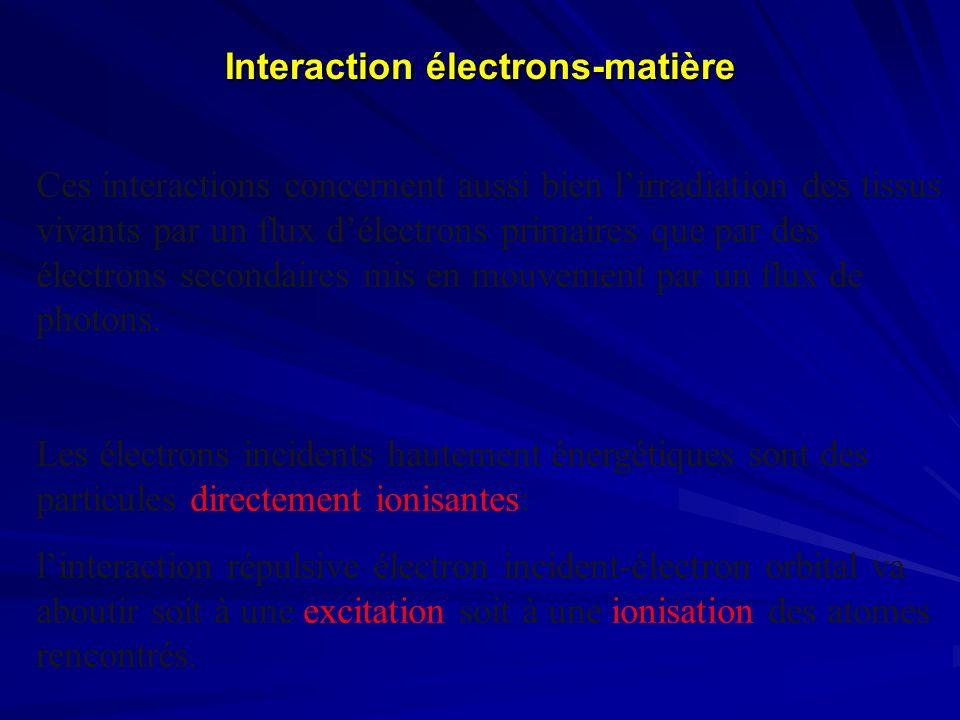 Interaction électrons-matière