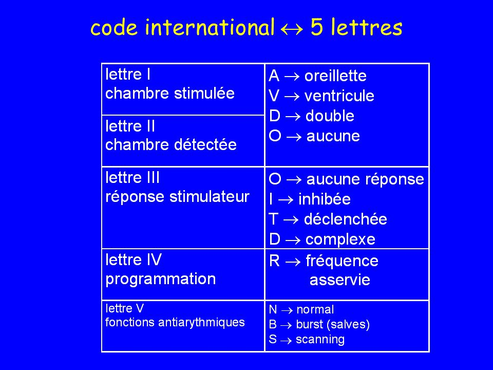 code international  5 lettres