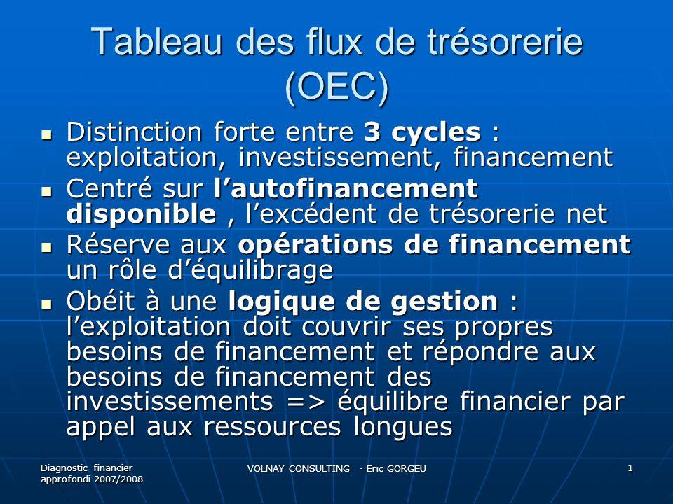 Tableau des flux de trésorerie (OEC)