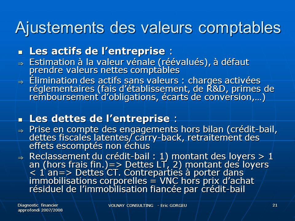 Ajustements des valeurs comptables