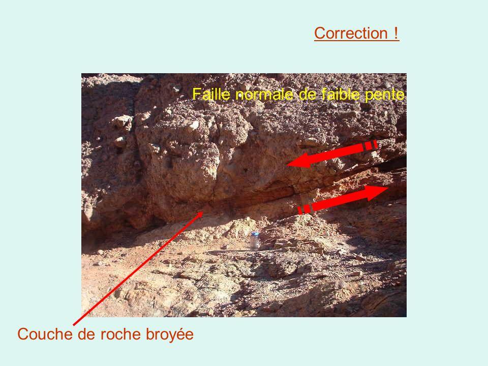 Correction ! Faille normale de faible pente Couche de roche broyée