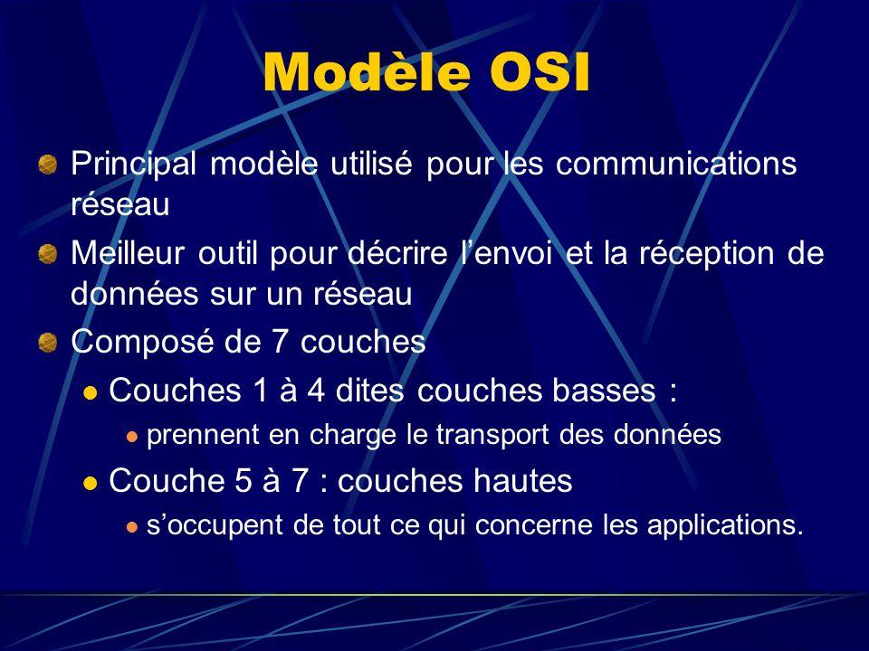 Modèle OSI Principal modèle utilisé pour les communications réseau