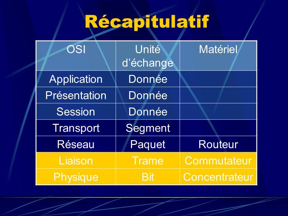 Récapitulatif OSI Unité d'échange Matériel Application Donnée