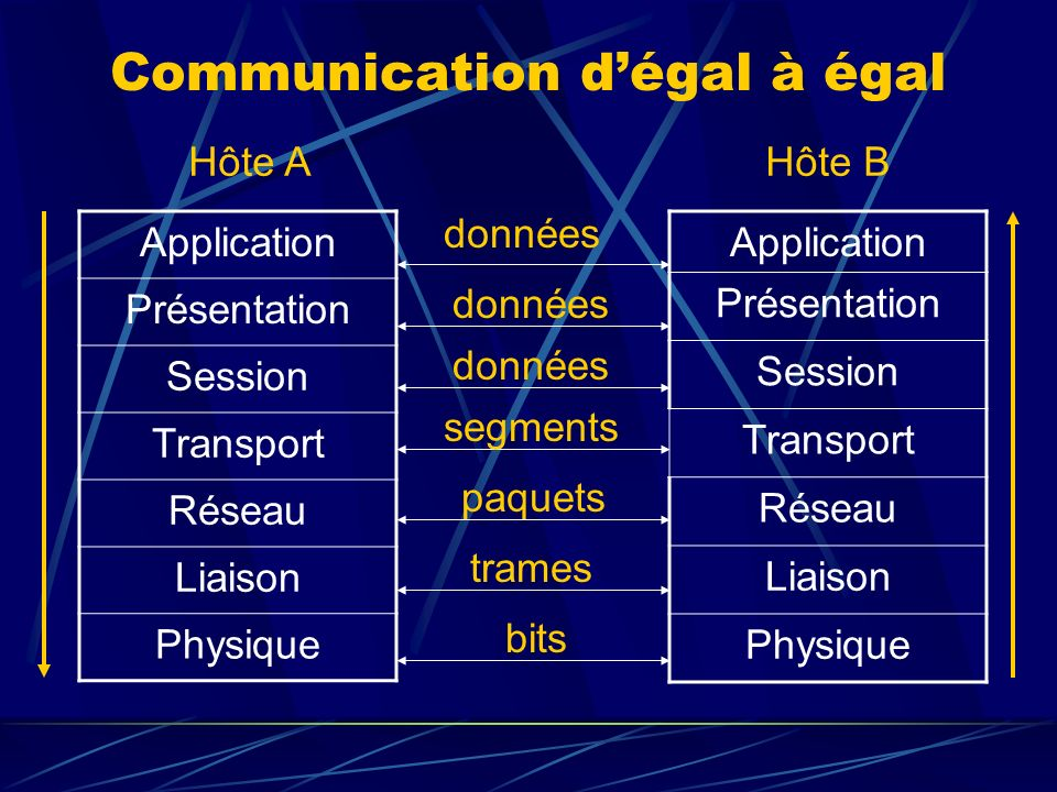 Communication d'égal à égal