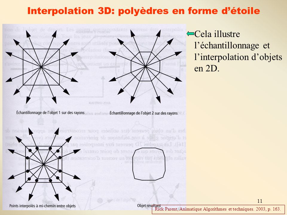 Interpolation 3D: polyèdres en forme d'étoile