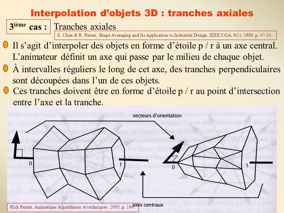 Interpolation d'objets 3D : tranches axiales