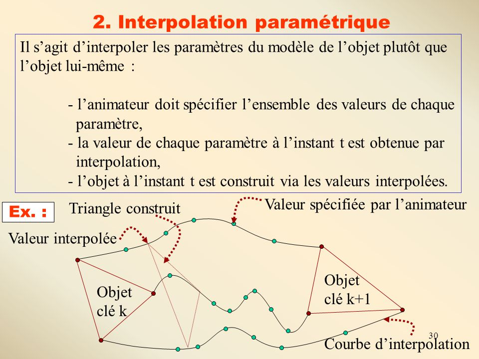 2. Interpolation paramétrique