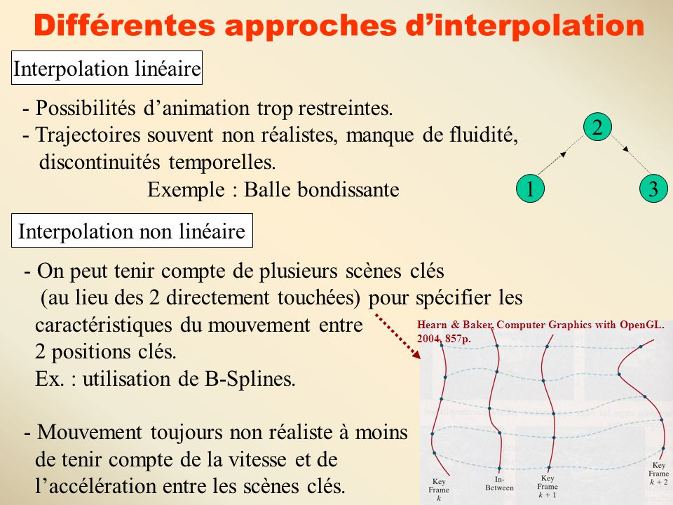 Différentes approches d'interpolation