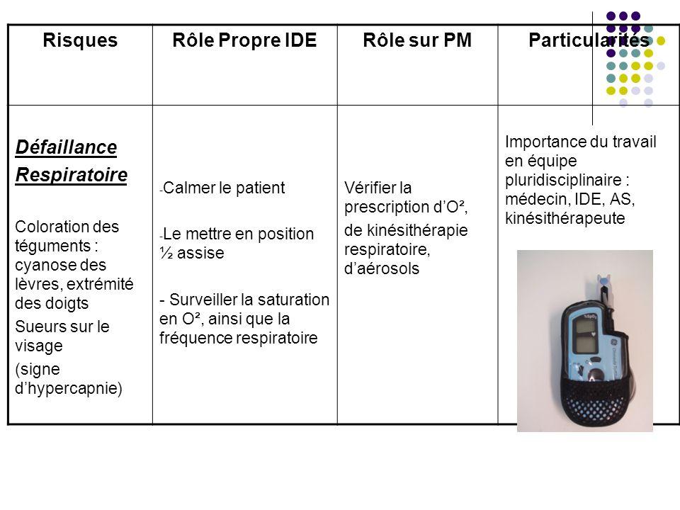 Risques Rôle Propre IDE Rôle sur PM Particularités