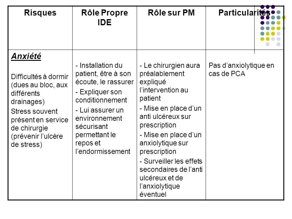 Risques Rôle Propre IDE Rôle sur PM Particularités Anxiété