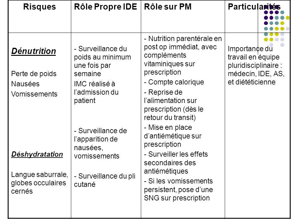 Risques Rôle Propre IDE Rôle sur PM Particularités Dénutrition