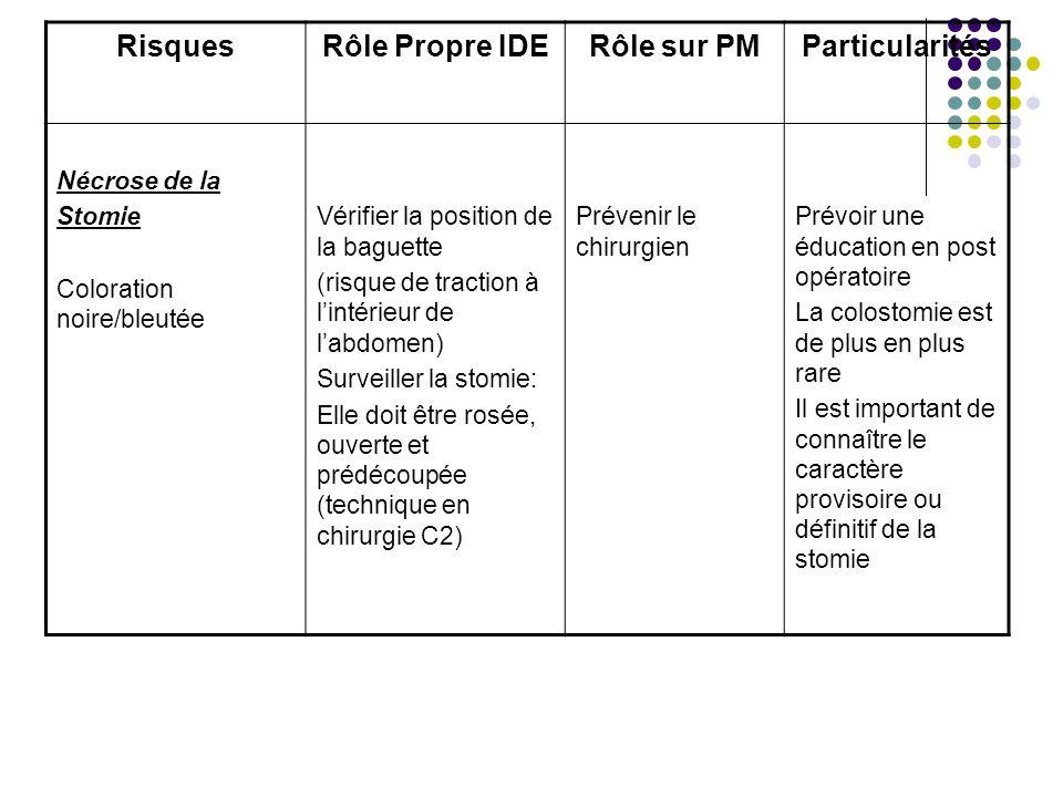 Risques Rôle Propre IDE Rôle sur PM