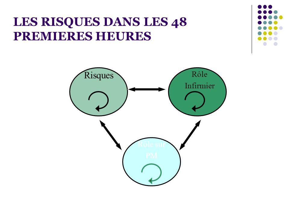 LES RISQUES DANS LES 48 PREMIERES HEURES