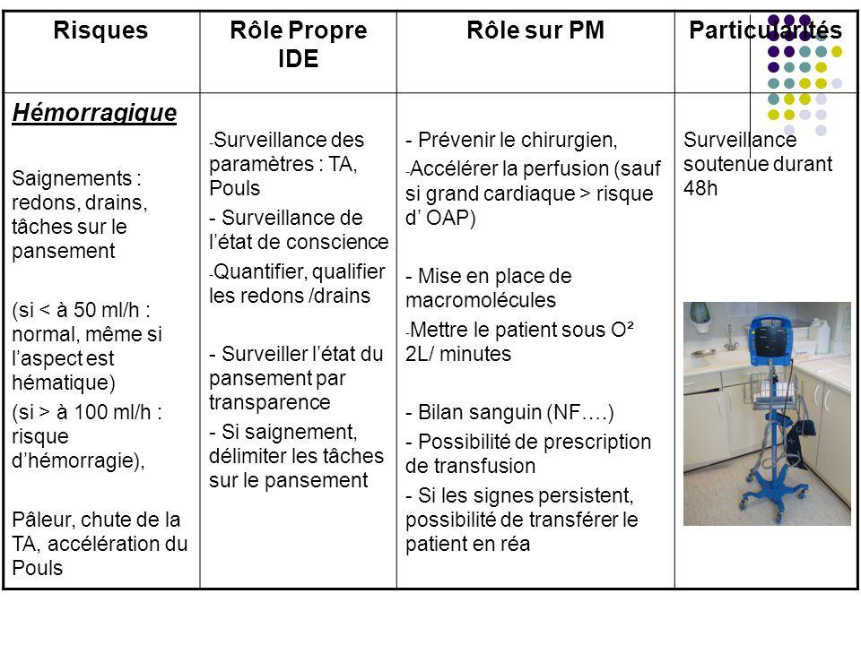 Rôle Propre IDE Rôle sur PM Particularités