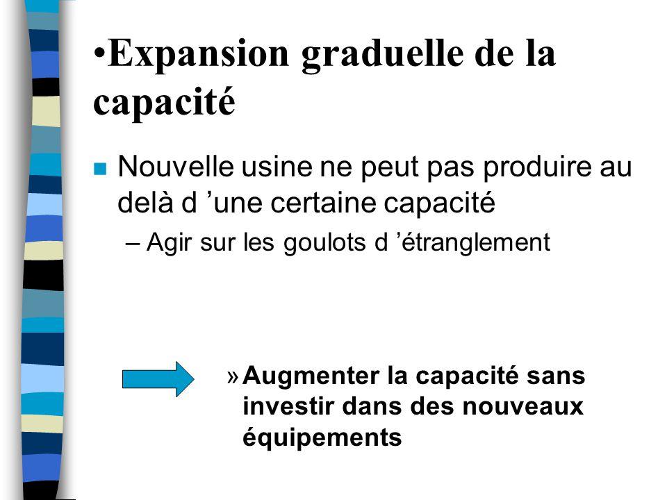 Expansion graduelle de la capacité