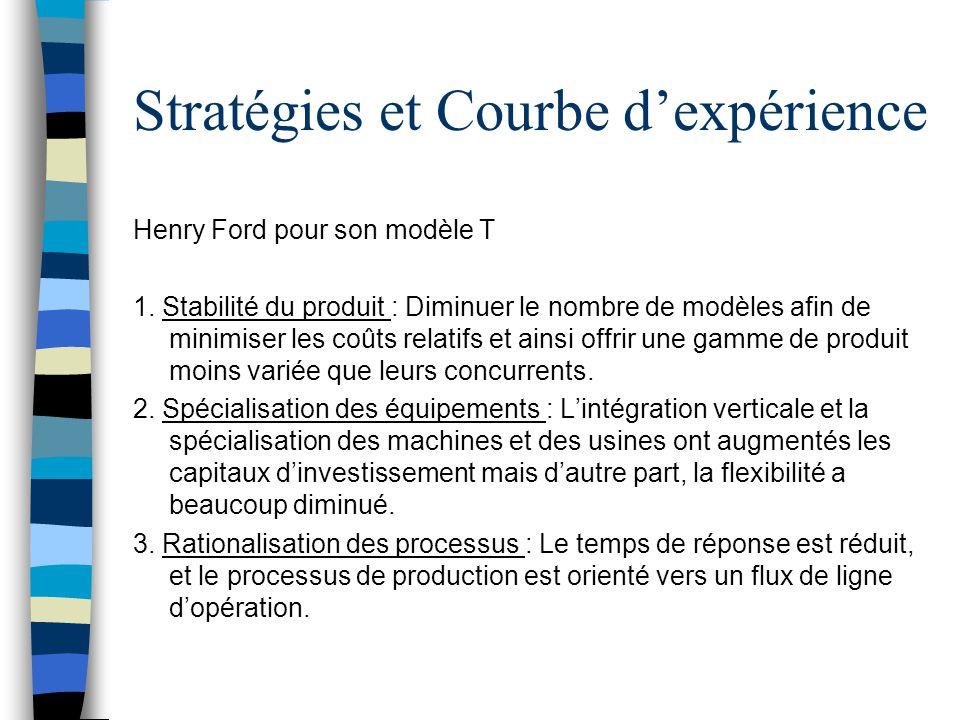 Stratégies et Courbe d'expérience