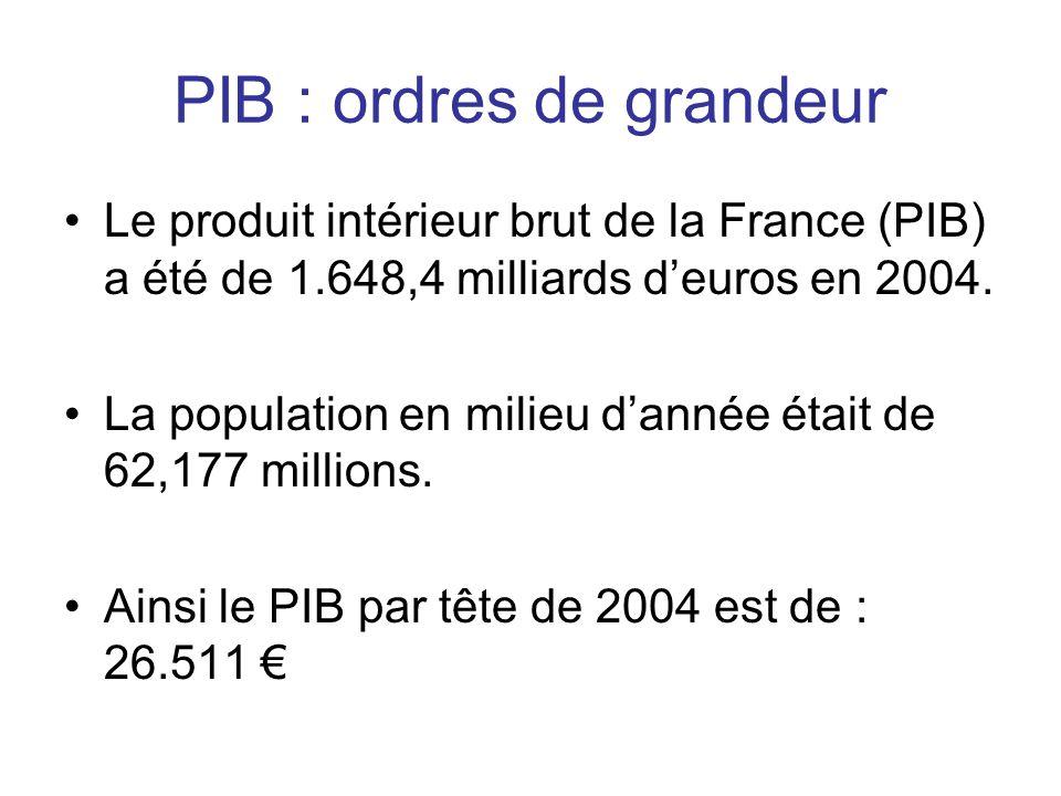 PIB : ordres de grandeur