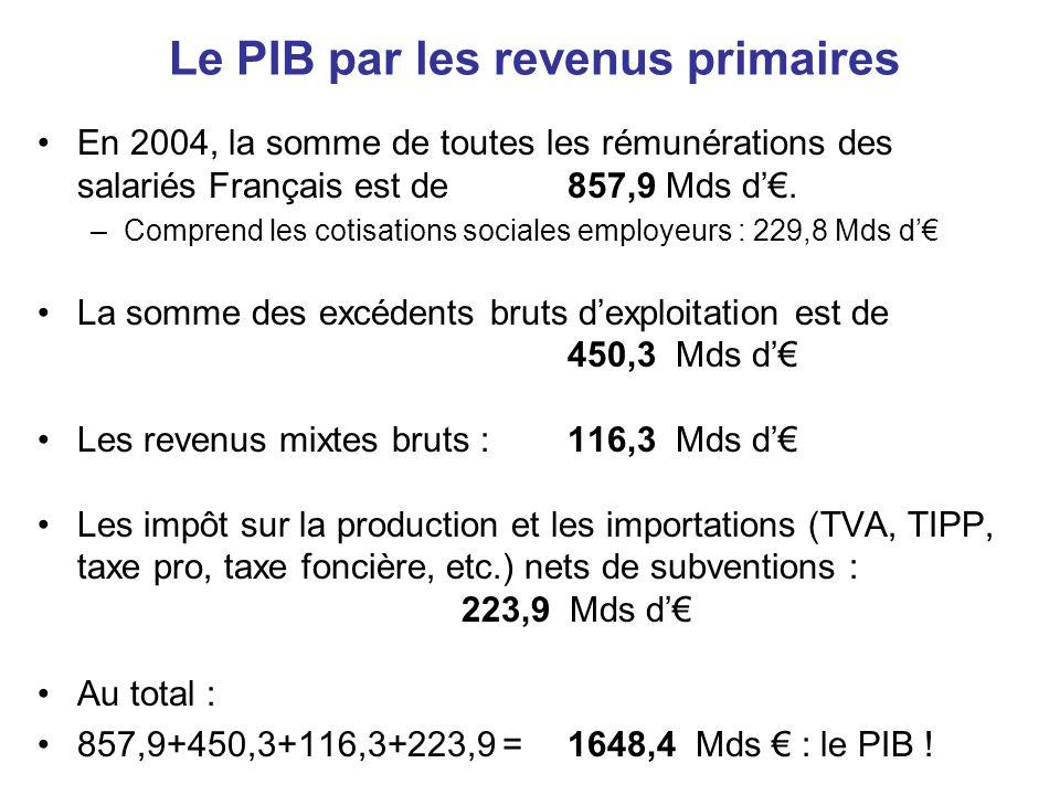 Le PIB par les revenus primaires
