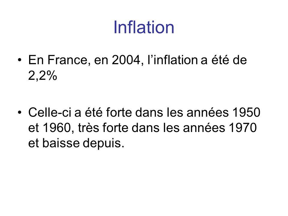 Inflation En France, en 2004, l'inflation a été de 2,2%