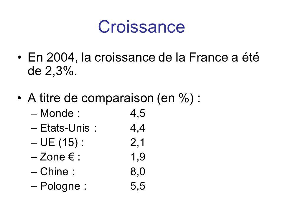 Croissance En 2004, la croissance de la France a été de 2,3%.