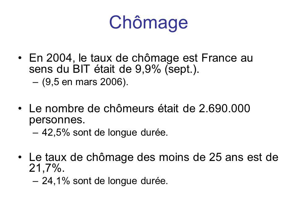 Chômage En 2004, le taux de chômage est France au sens du BIT était de 9,9% (sept.). (9,5 en mars 2006).