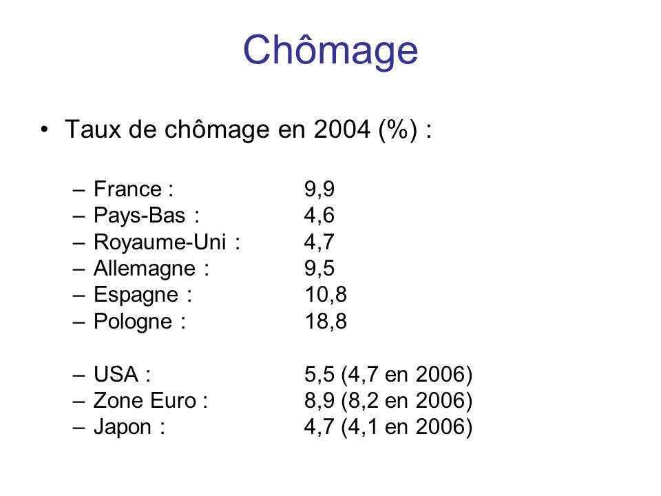 Chômage Taux de chômage en 2004 (%) : France : 9,9 Pays-Bas : 4,6