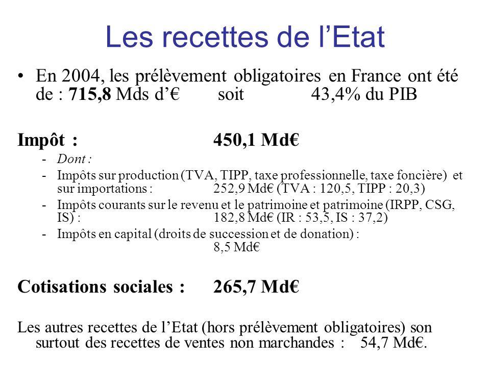 Les recettes de l'Etat En 2004, les prélèvement obligatoires en France ont été de : 715,8 Mds d'€ soit 43,4% du PIB.