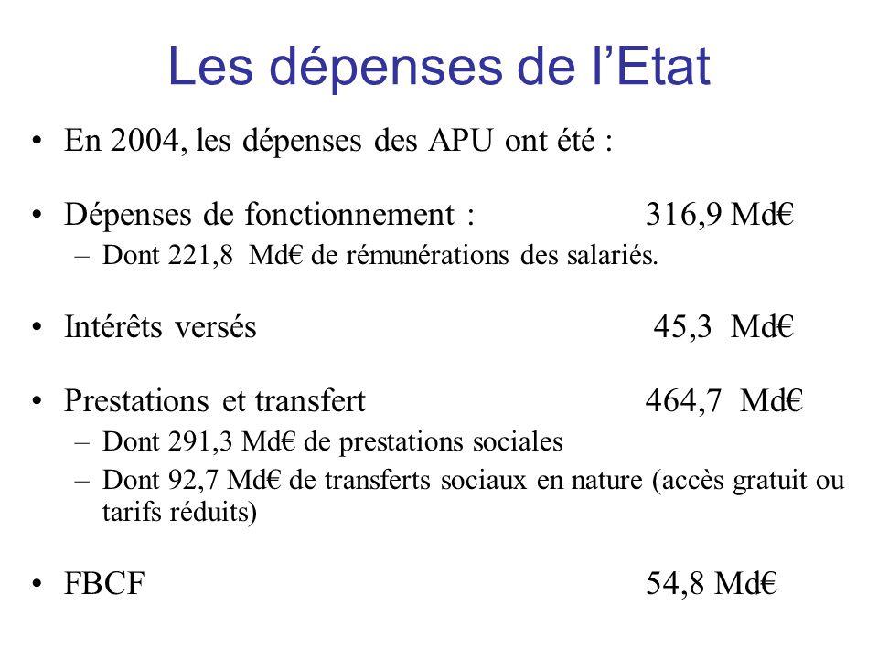 Les dépenses de l'Etat En 2004, les dépenses des APU ont été :