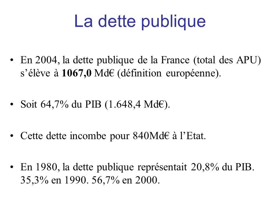 La dette publique En 2004, la dette publique de la France (total des APU) s'élève à 1067,0 Md€ (définition européenne).