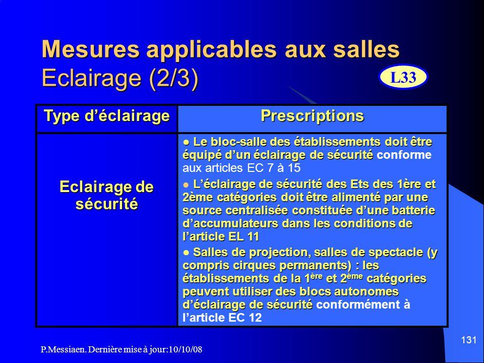 Mesures applicables aux salles Eclairage (2/3)