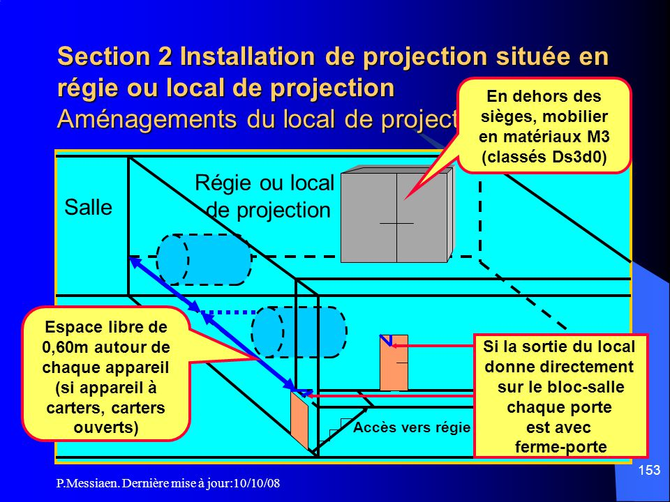 Section 2 Installation de projection située en régie ou local de projection Aménagements du local de projection (1/4)