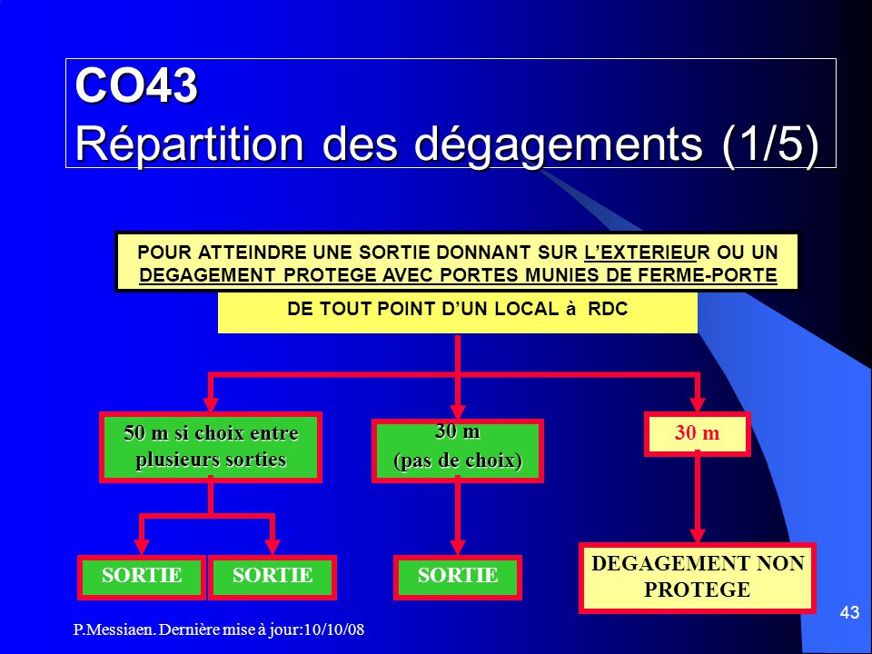 CO43 Répartition des dégagements (1/5)