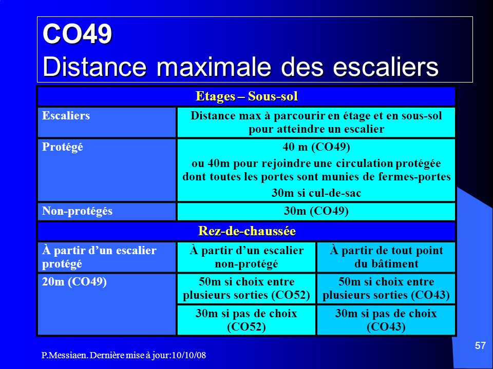 CO49 Distance maximale des escaliers