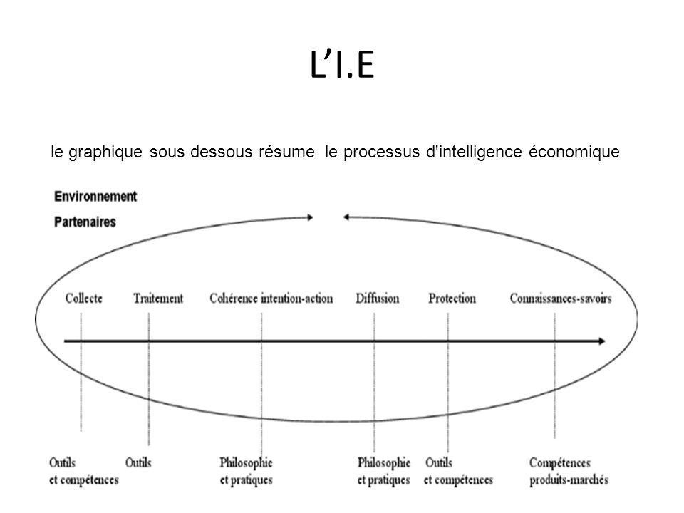 L'I.E le graphique sous dessous résume le processus d intelligence économique
