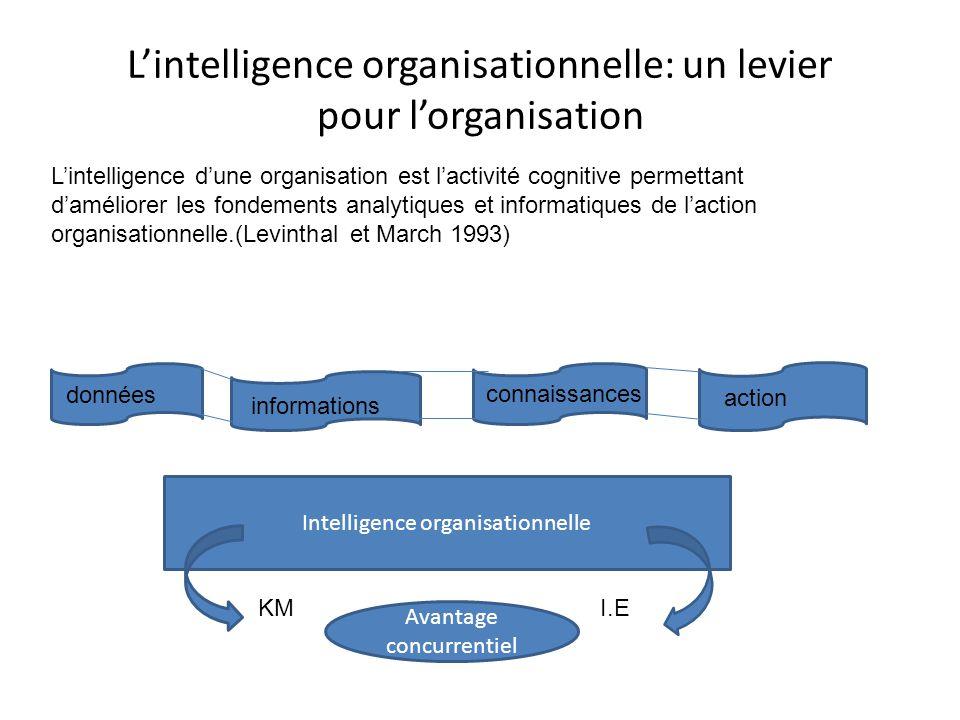 L'intelligence organisationnelle: un levier pour l'organisation