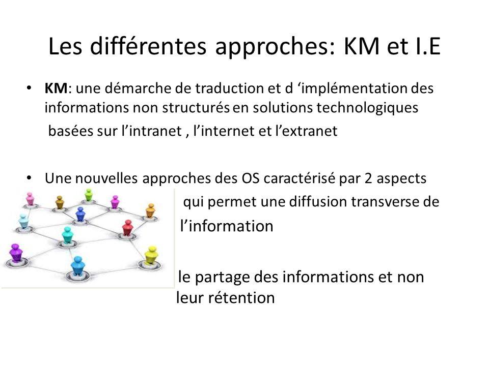 Les différentes approches: KM et I.E