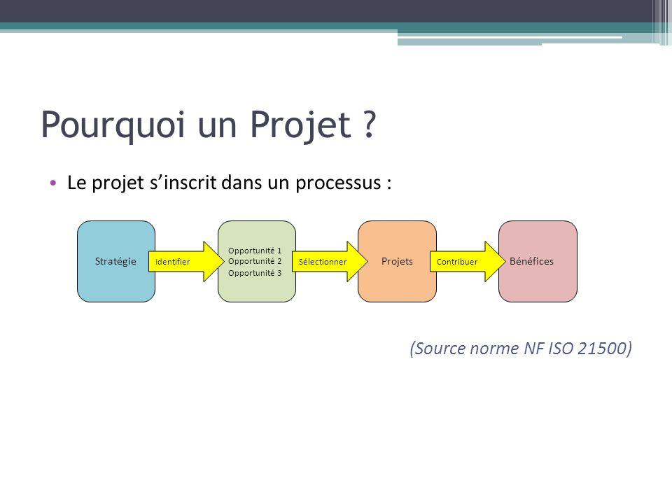 Pourquoi un Projet Le projet s'inscrit dans un processus :