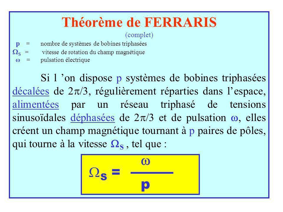 Théorème de FERRARIS  S = p