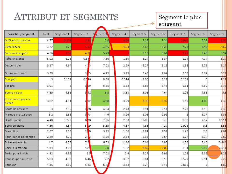 Attribut et segments Segment le plus exigeant Variable / Segment Total