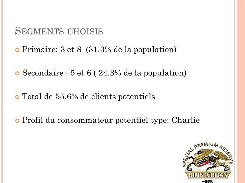Segments choisis Primaire: 3 et 8 (31.3% de la population)