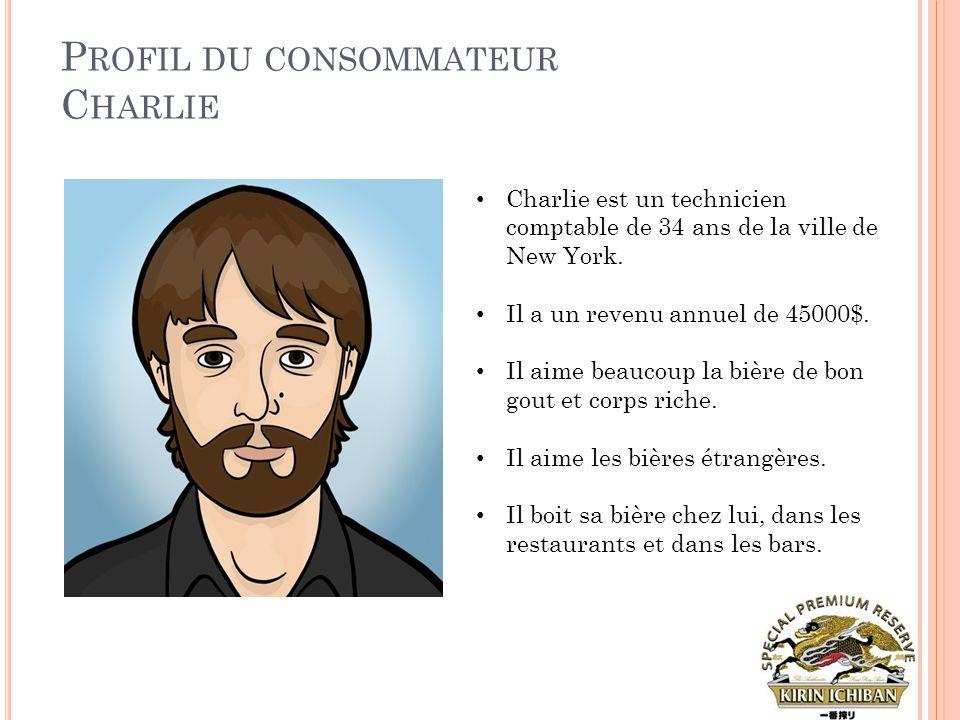 Profil du consommateur Charlie