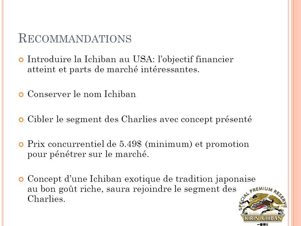 Recommandations Introduire la Ichiban au USA: l'objectif financier atteint et parts de marché intéressantes.