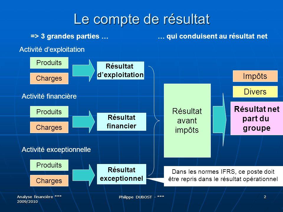 Le compte de résultat Impôts Divers Résultat avant Résultat net impôts
