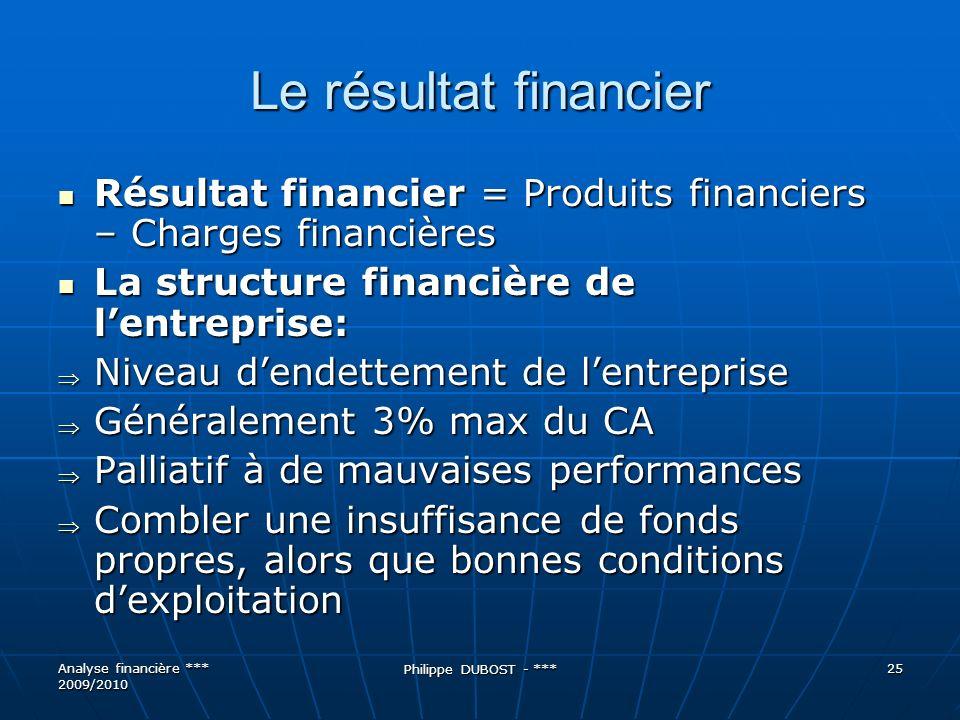 Le résultat financier Résultat financier = Produits financiers – Charges financières. La structure financière de l'entreprise: