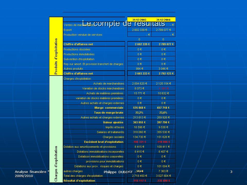 Le compte de résultats 3 Analyse financière *** 2009/2010