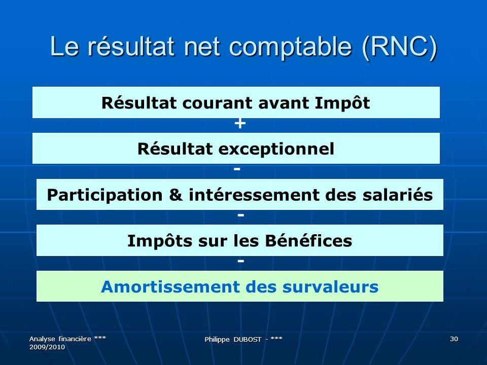 Le résultat net comptable (RNC)