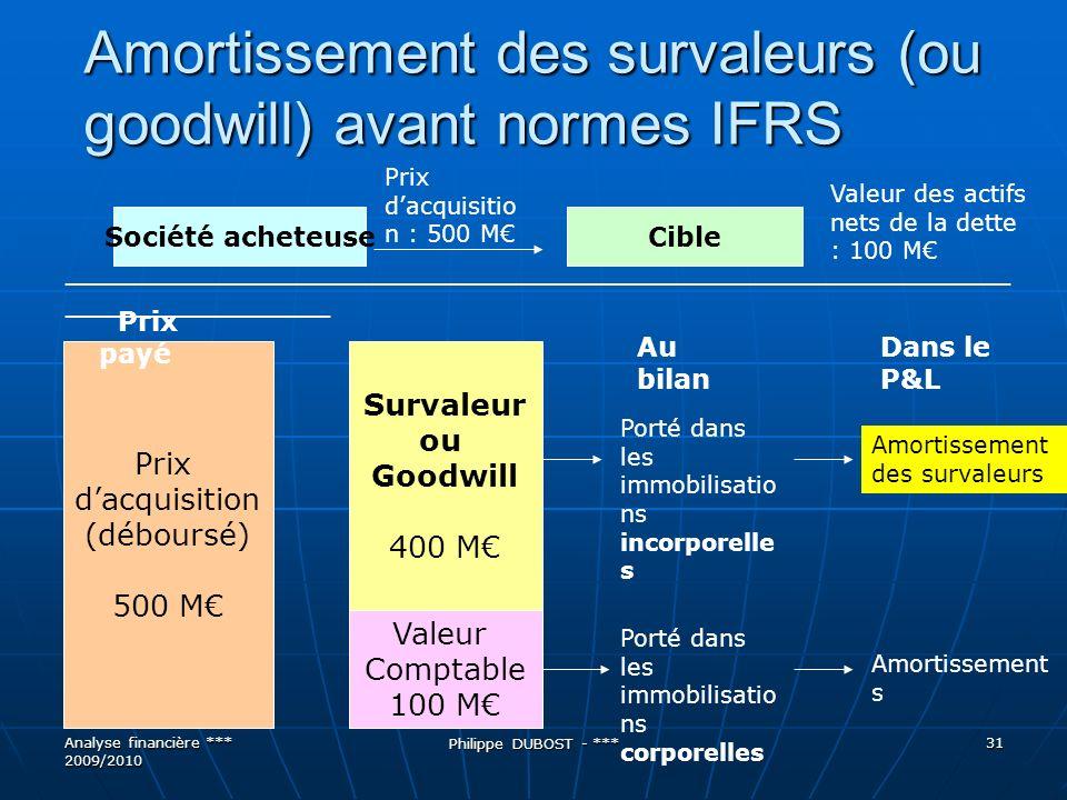 Amortissement des survaleurs (ou goodwill) avant normes IFRS