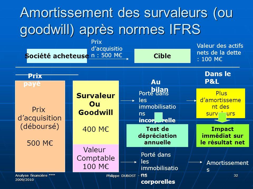 Amortissement des survaleurs (ou goodwill) après normes IFRS